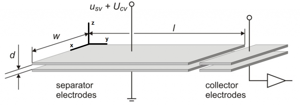 Principle structure of DMS filter