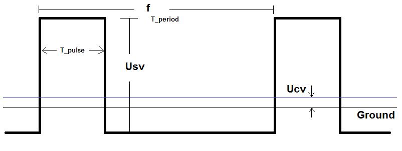Ideal DMS waveform